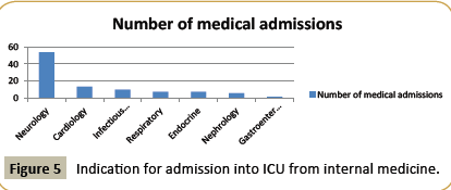 criticalcare-Indication-admission